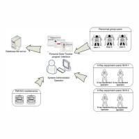 Cистема учета Polimaster Personal Dose Tracker
